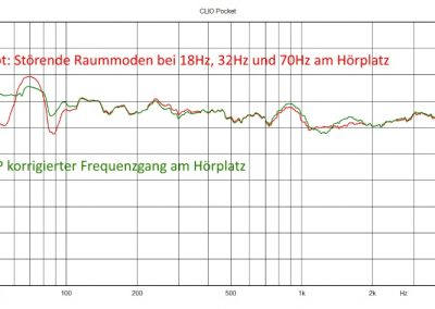 DWD-21 Frequenzgang