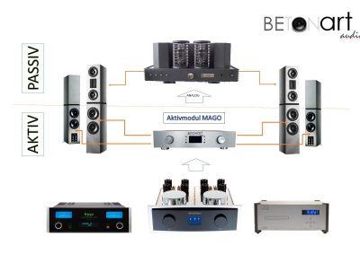 Teilaktive Lautsprecher von BETONart-audio