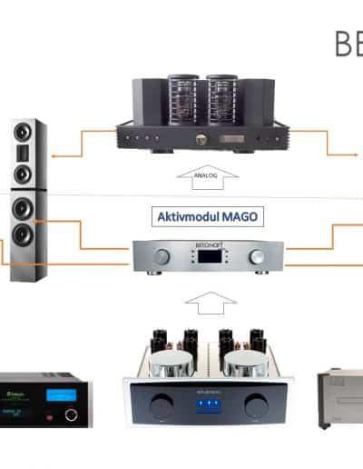 DIVERSA Betonlautsprecher Concrete Loudspeakers 14