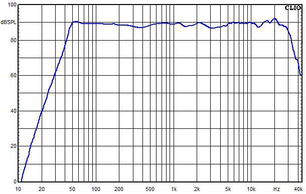 SYNO frequency response