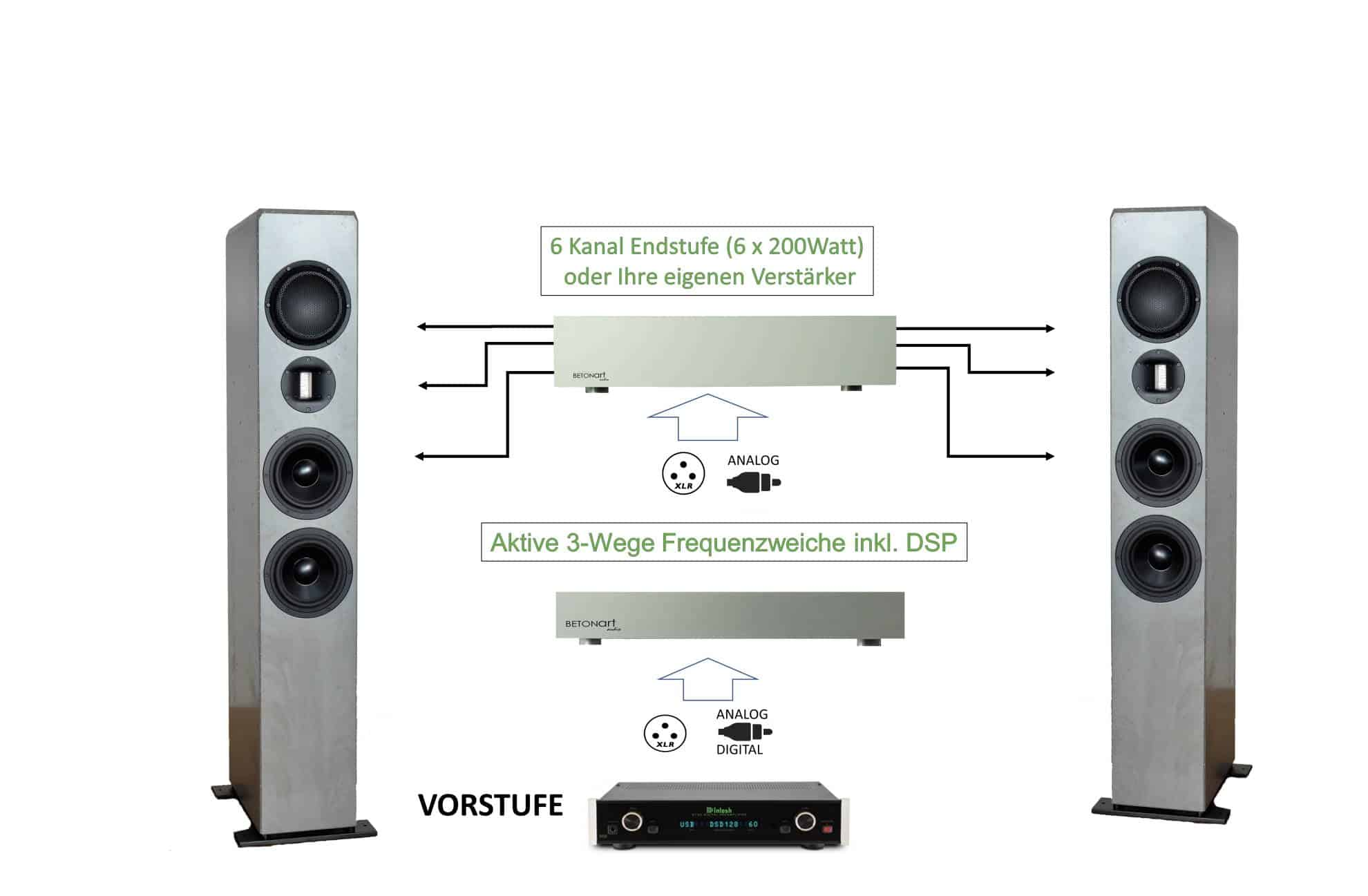 Vollaktivierung mit aktiver Weiche und 6 Kanal Endstufen  ( Betonart-audio)